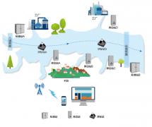 河长制分段实时监测方案